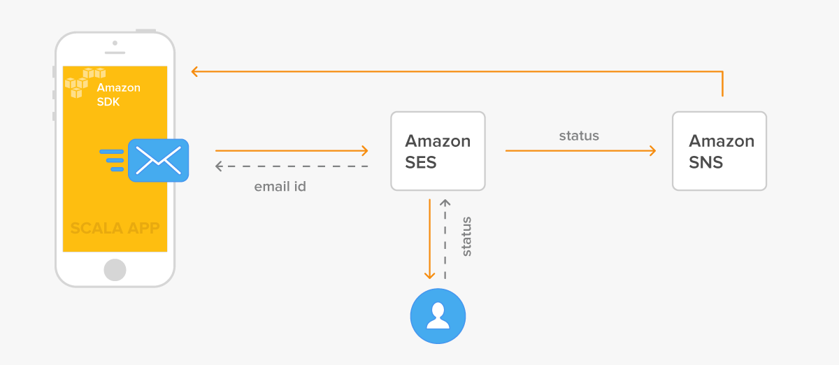 Tracking Email Status with Amazon SES and SNS in a Scala Application